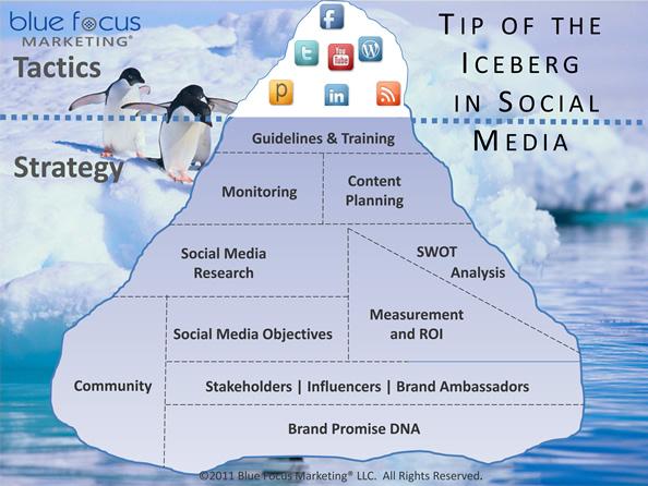 sosyal medya iletisimi