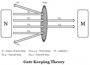 gatekeeping-theory-diagram